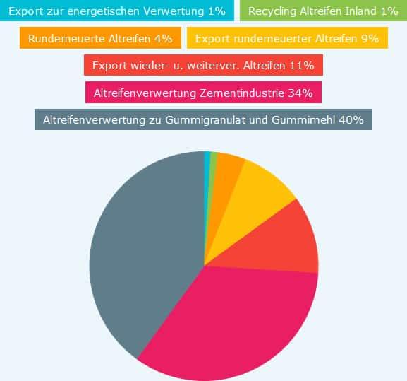 Detailierte Pie Chart der Altreifenwiederverwertung in Deutschland